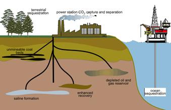 Abbildung 1: mögliche geologische Speicheroptionen (EIA)